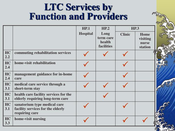 LTC Services by