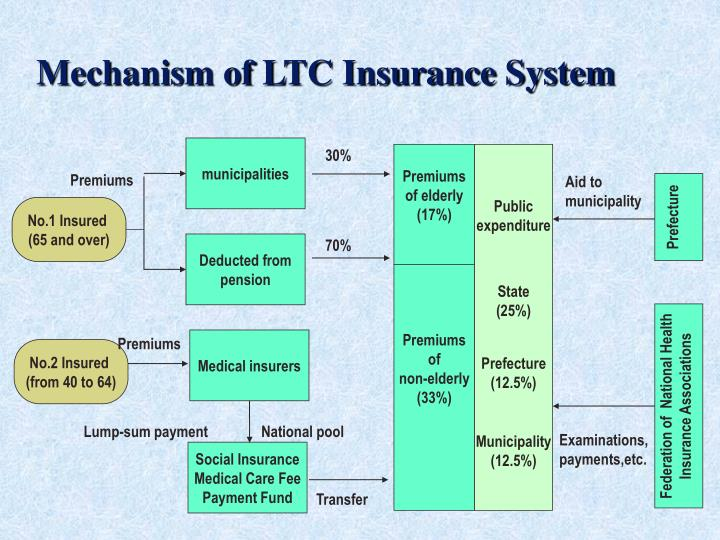 Mechanism of LTC Insurance System