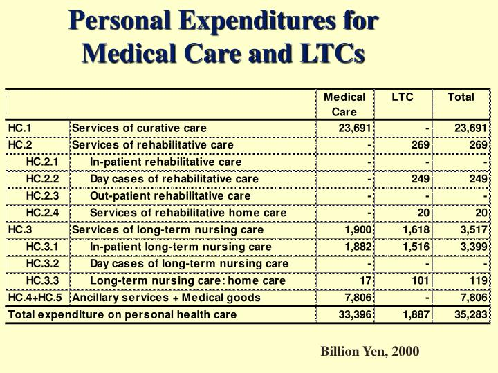 Personal Expenditures for Medical Care and LTCs