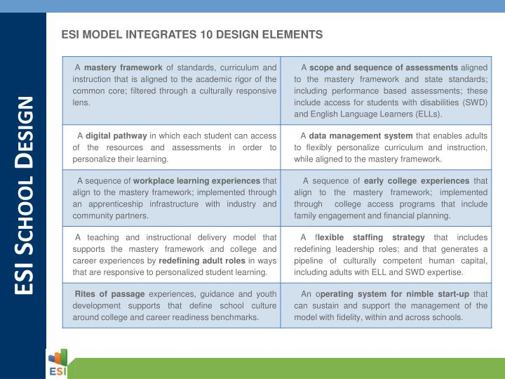 ESI MODEL INTEGRATES 10 DESIGN ELEMENTS