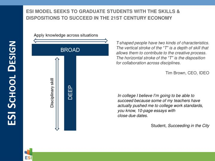 ESI MODEL SEEKS TO GRADUATE STUDENTS WITH THE SKILLS & DISPOSITIONS TO SUCCEED IN THE 21ST CENTURY ECONOMY
