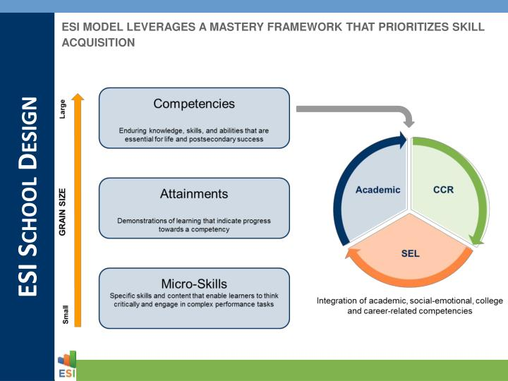 ESI MODEL LEVERAGES A MASTERY FRAMEWORK THAT PRIORITIZES SKILL ACQUISITION