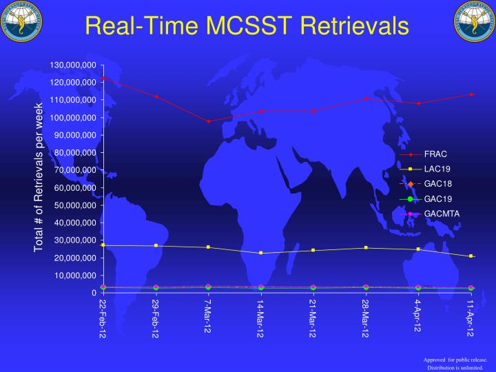 Real-Time MCSST Retrievals