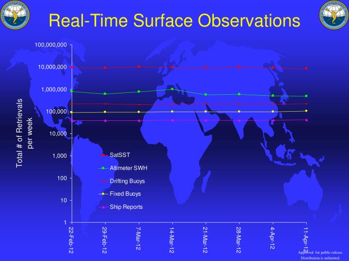 Real-Time Surface Observations