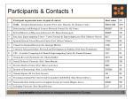 participants contacts 1