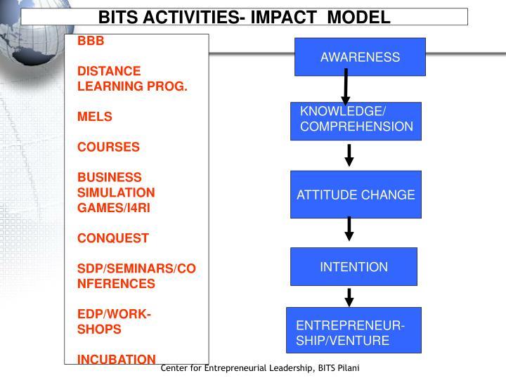BITS ACTIVITIES- IMPACT  MODEL