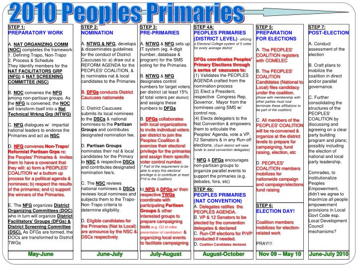 2010 Peoples Primaries
