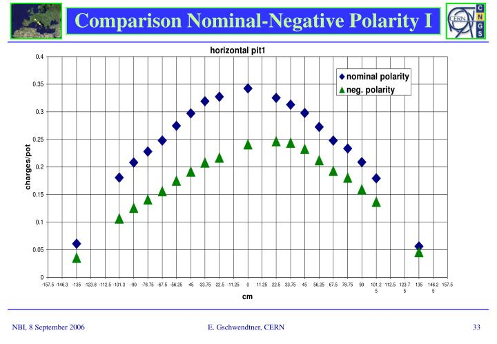 Comparison Nominal-Negative Polarity I