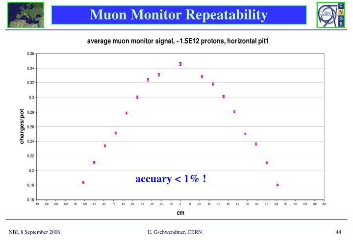 Muon Monitor Repeatability