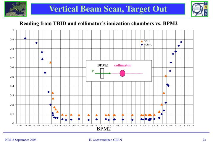 Reading from TBID and collimator's ionization chambers vs. BPM2