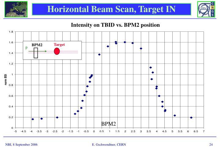 Intensity on TBID vs. BPM2 position