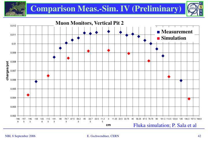 Comparison Meas.-Sim. IV (Preliminary)