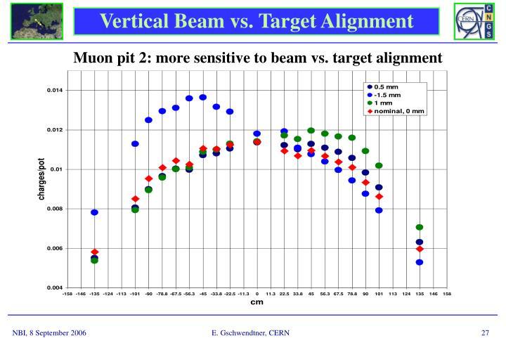 Vertical Beam vs. Target Alignment