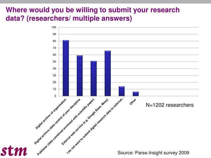 Where would you be willing to submit your research data? (researchers/ multiple answers)