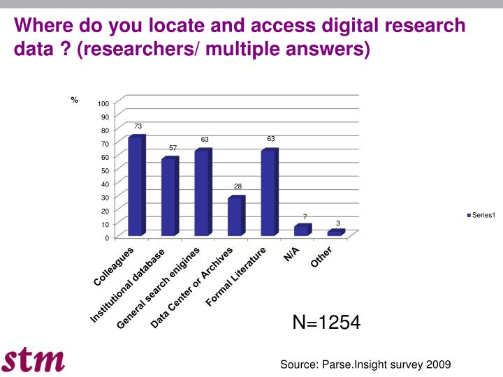 Where do you locate and access digital research data ? (researchers/ multiple answers)