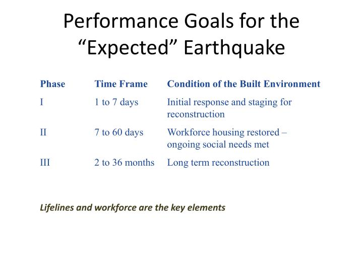 "Performance Goals for the ""Expected"" Earthquake"