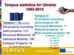 tempus statistics for ukraine 1993 2012