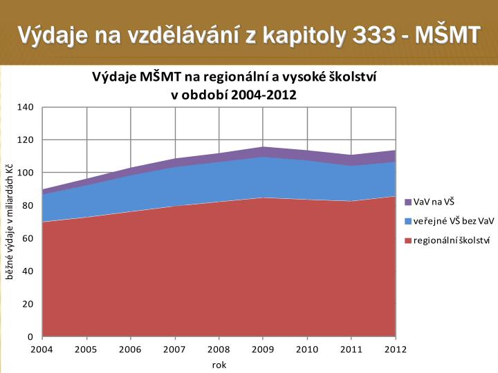 Výdaje na vzdělávání z kapitoly 333 - MŠMT