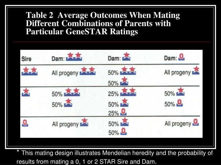 Table 2  Average Outcomes When Mating Different Combinations of Parents with Particular GeneSTAR Ratings