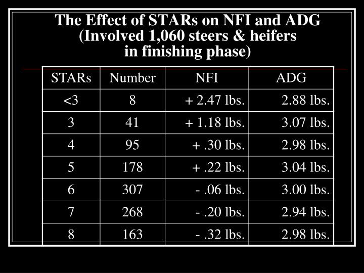 The Effect of STARs on NFI and ADG