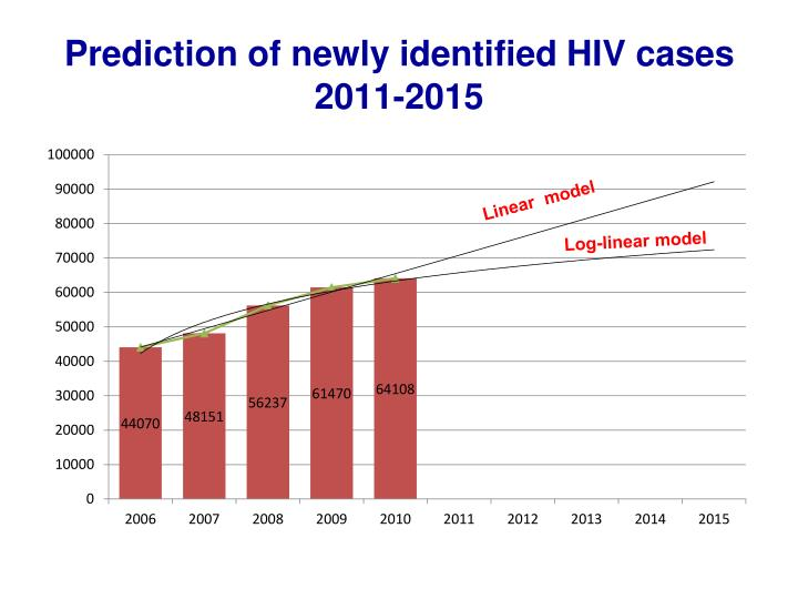 Prediction of newly identified HIV cases 2011-2015