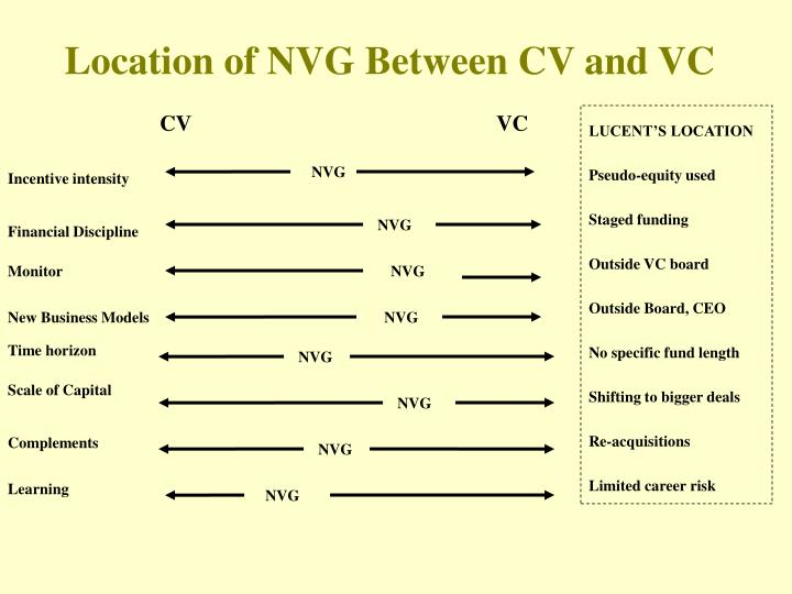 Location of NVG Between CV and VC