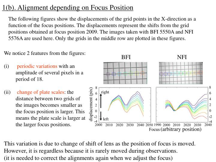 1(b). Alignment depending on Focus Position
