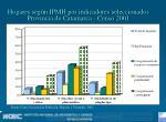 hogares seg n ipmh por indicadores seleccionados provincia de catamarca censo 2001