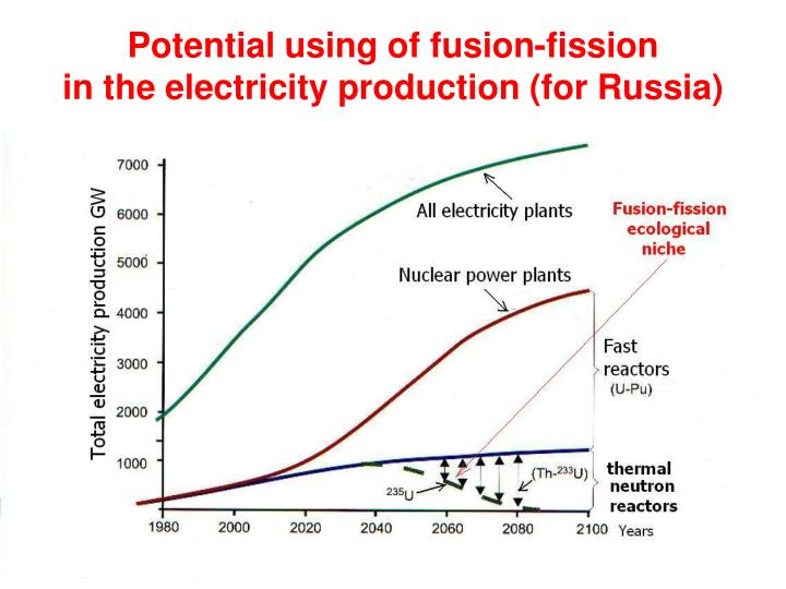 Potential using of fusion-fission