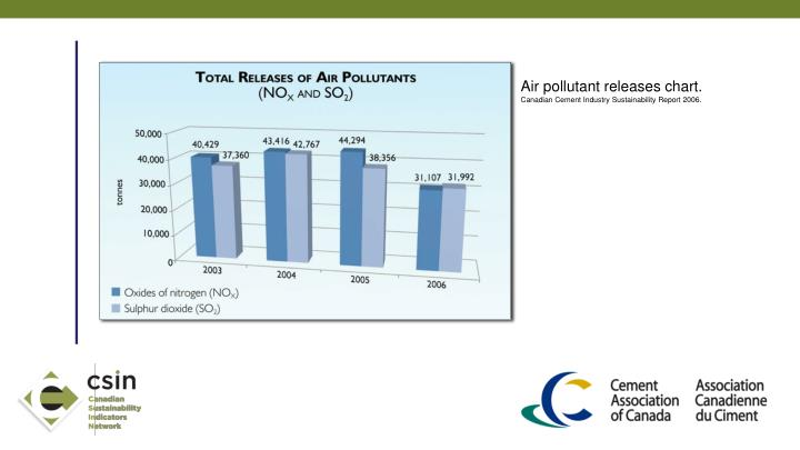 Air pollutant releases chart.