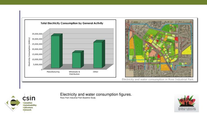 Electricity and water consumption figures.