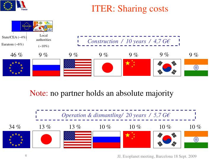 ITER: Sharing costs