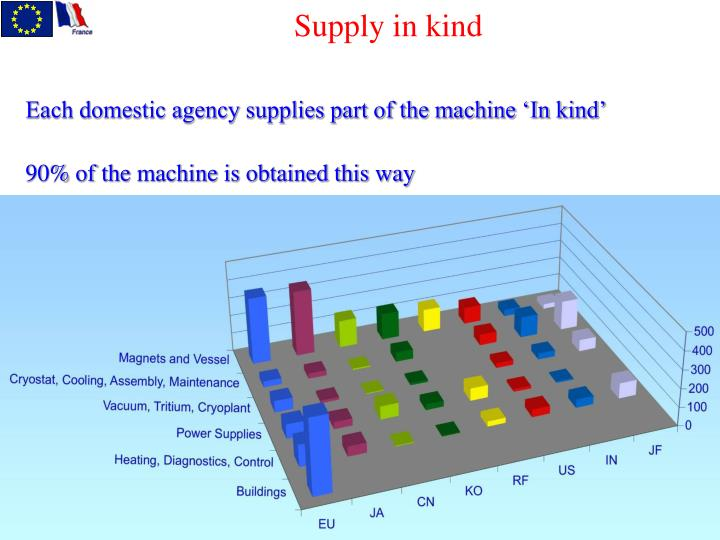 Supply in kind