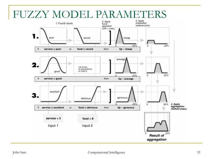 FUZZY MODEL PARAMETERS
