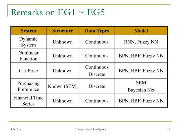 Remarks on EG1 ~ EG5