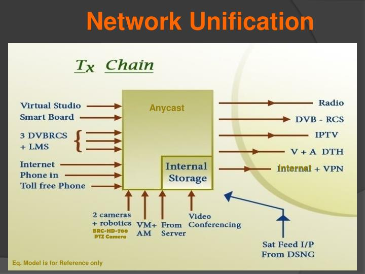 Network Unification