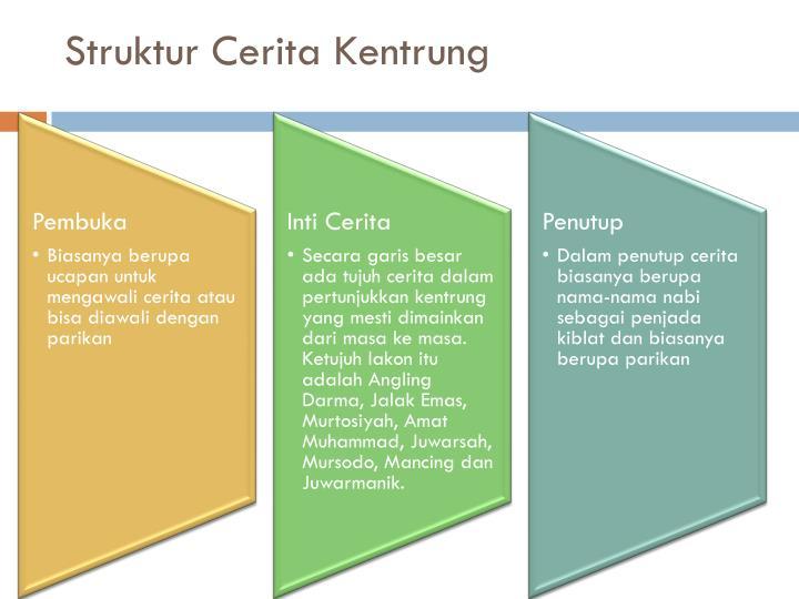 Struktur Cerita Kentrung