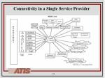 connectivity in a single service provider