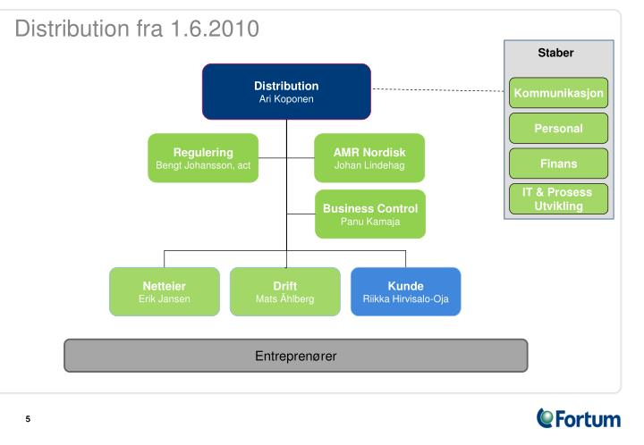 Distribution fra 1.6.2010