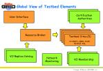 global view of testbed elements