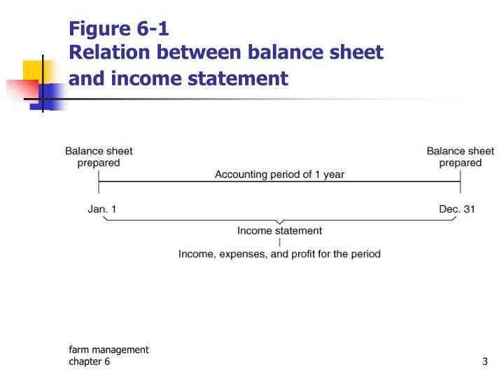 Figure 6 1 relation between balance sheet and income statement