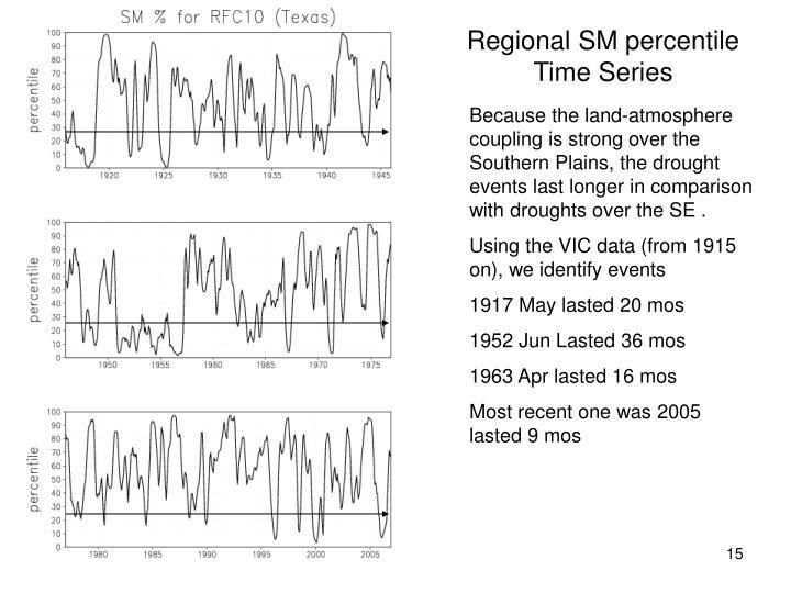 Regional SM percentile Time Series