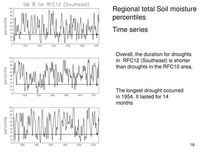 Regional total Soil moisture  percentiles