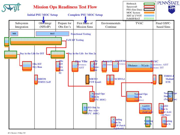 mission ops readiness test flow n.