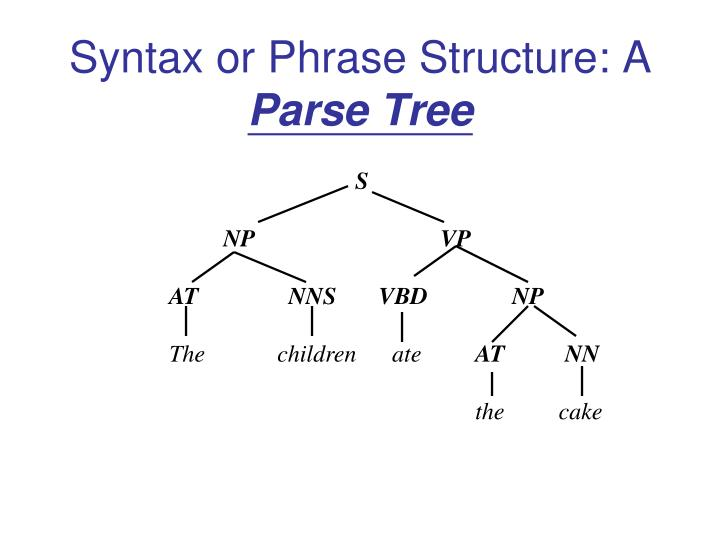 Syntax or Phrase Structure: A