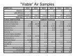 viable air samples2