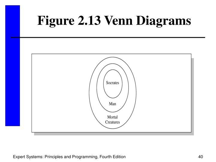 Figure 2.13 Venn Diagrams