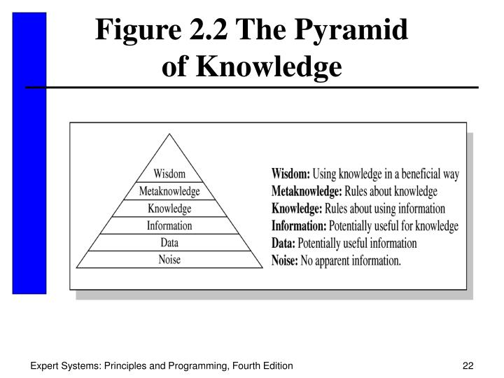 Figure 2.2 The Pyramid