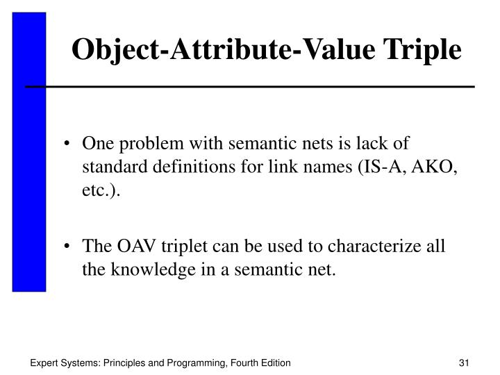 Object-Attribute-Value Triple