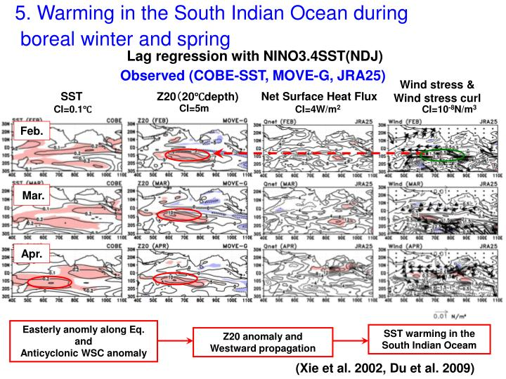 5. Warming in the South Indian Ocean during
